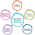 What Is Estate Planning? Six Good Reasons Everyone Should Have An Estate Plan In Oklahoma City